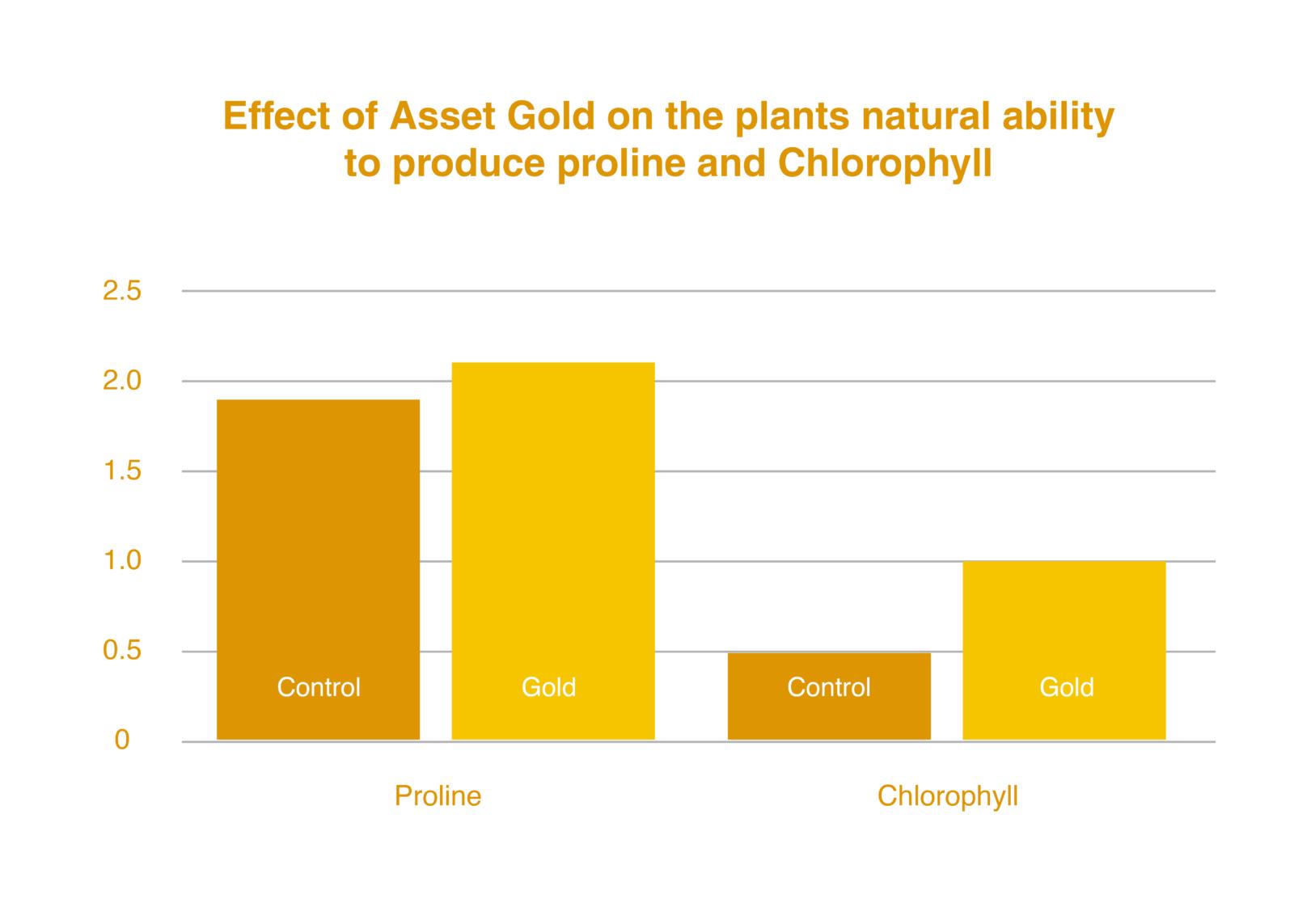 Asset-Gold-increase-proline-and-chlorophyll