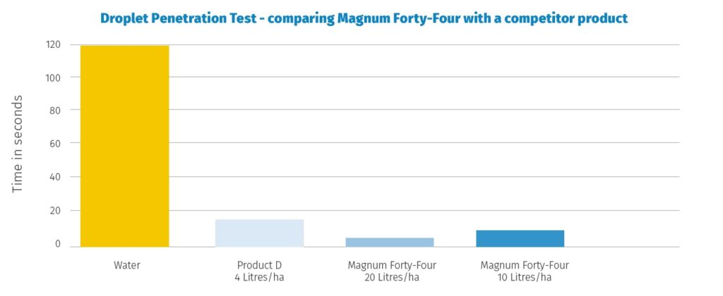 Magnum Forty-Four - highly effective in droplet penetration test