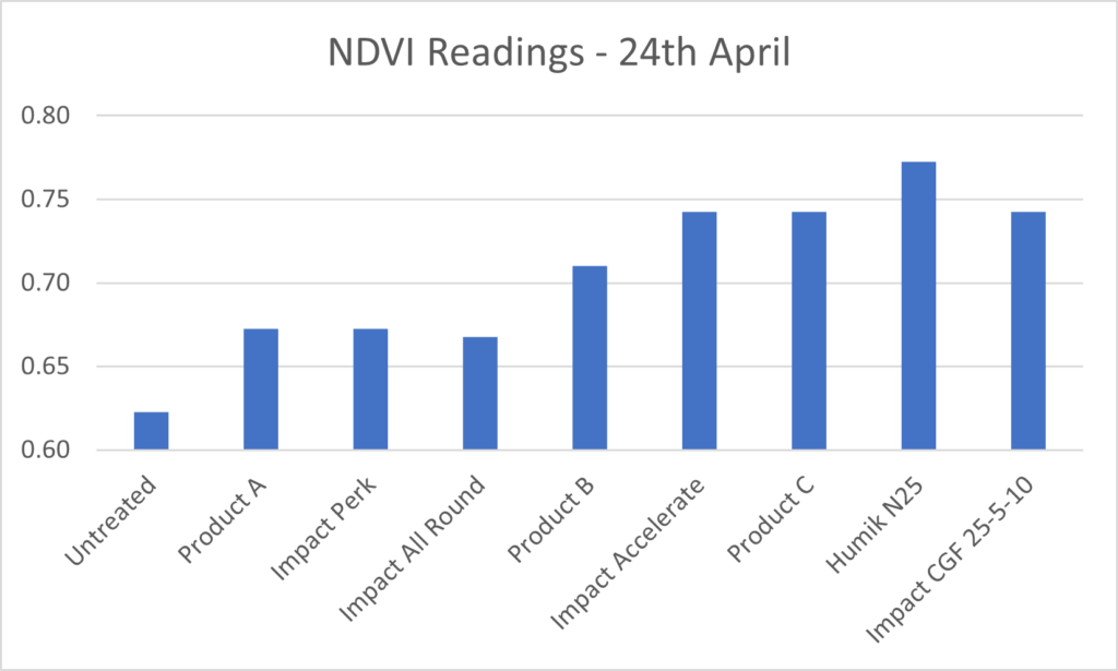 Early season Nitrogen Trials Graph from the 24th April 2018