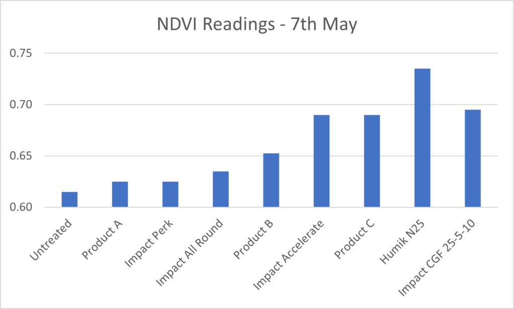Early season Nitrogen Trials Graph from the 7th May 2018