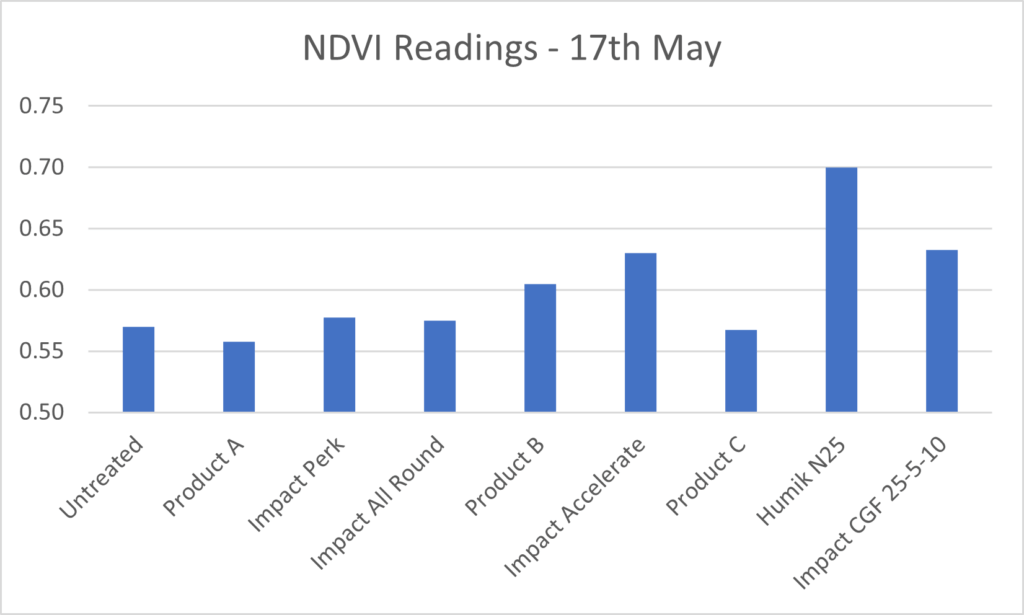 Early season Nitrogen Trials Graph from the 17th May 2018
