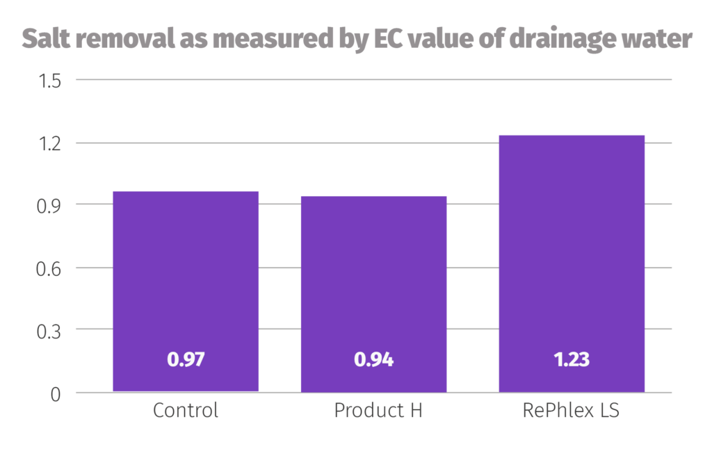 Graph showing the salt removal as measured by EC value of drainage water of Product H and RePhlex LS relative to the control
