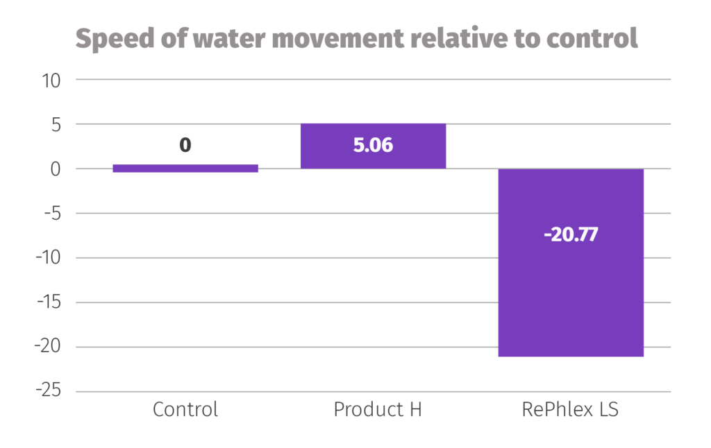 Graph showing the speed of water movement of Product H and RePhlex LS relative to the control