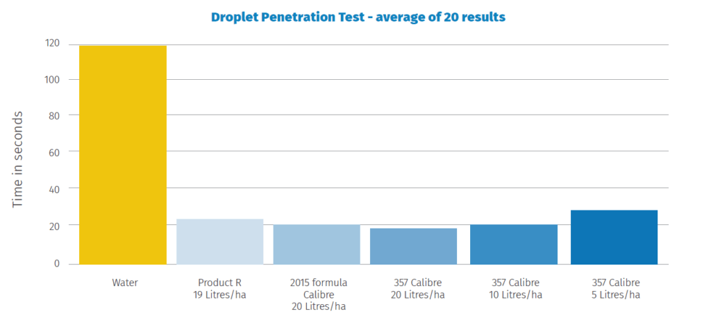 Magnum wetting agents droplet penetration test graph